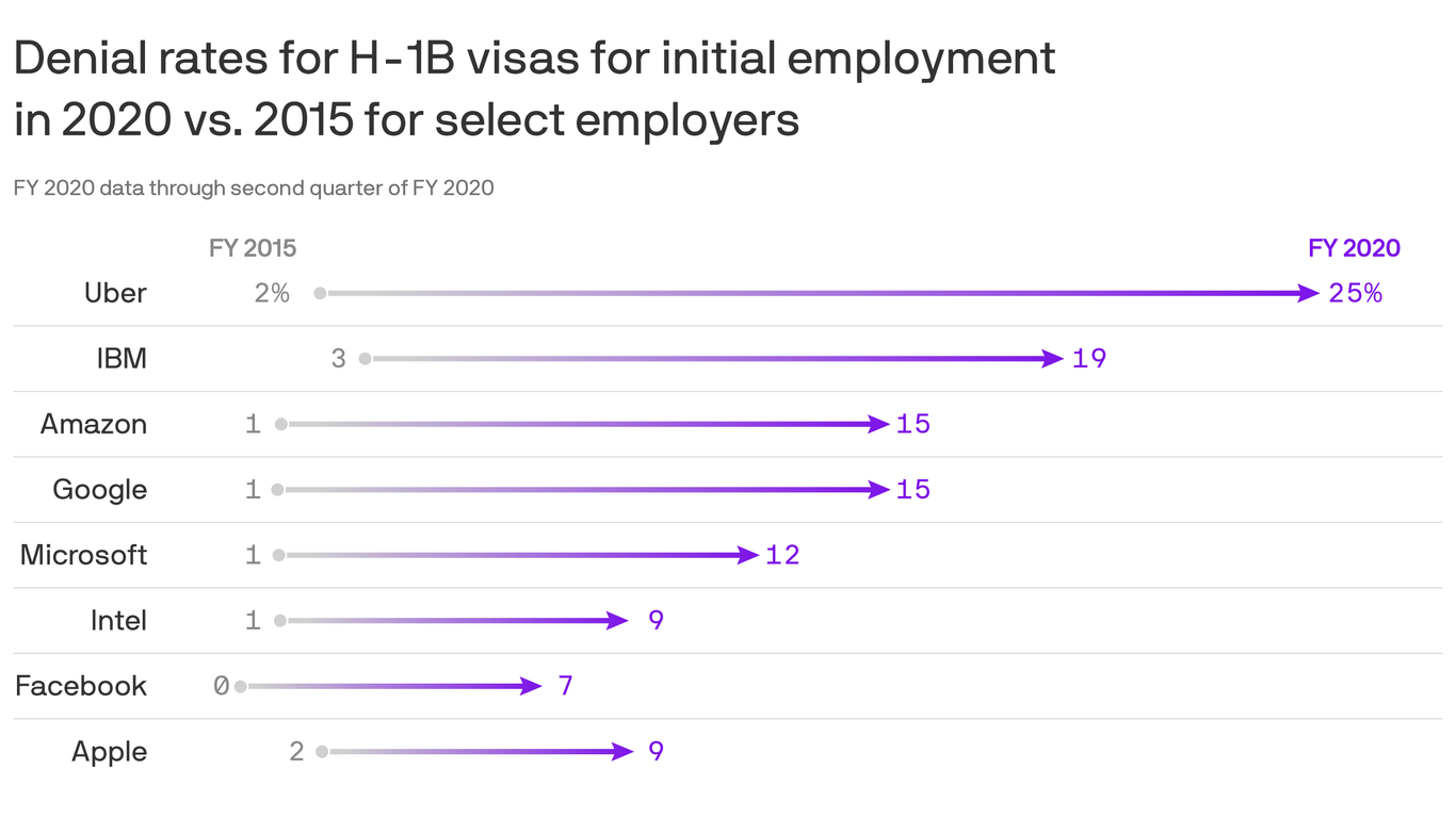 Big Tech's fight for high-skilled visa holders