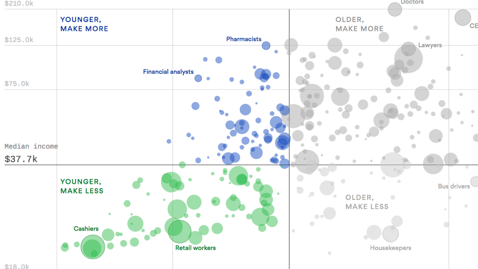 Chart: The most common jobs, by age and pay - Axios