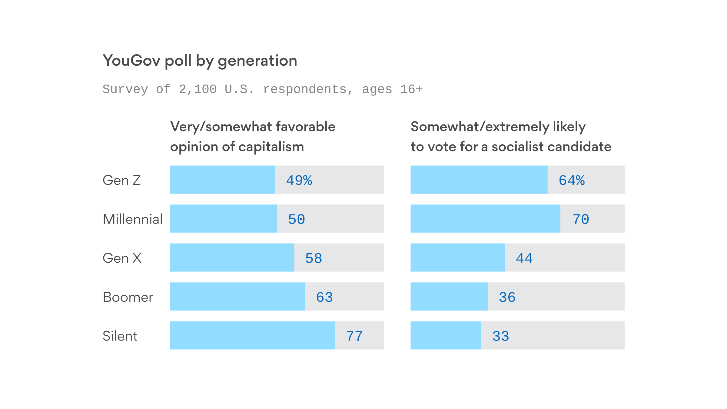 70% of millennials say they'd vote for a socialist - Axios