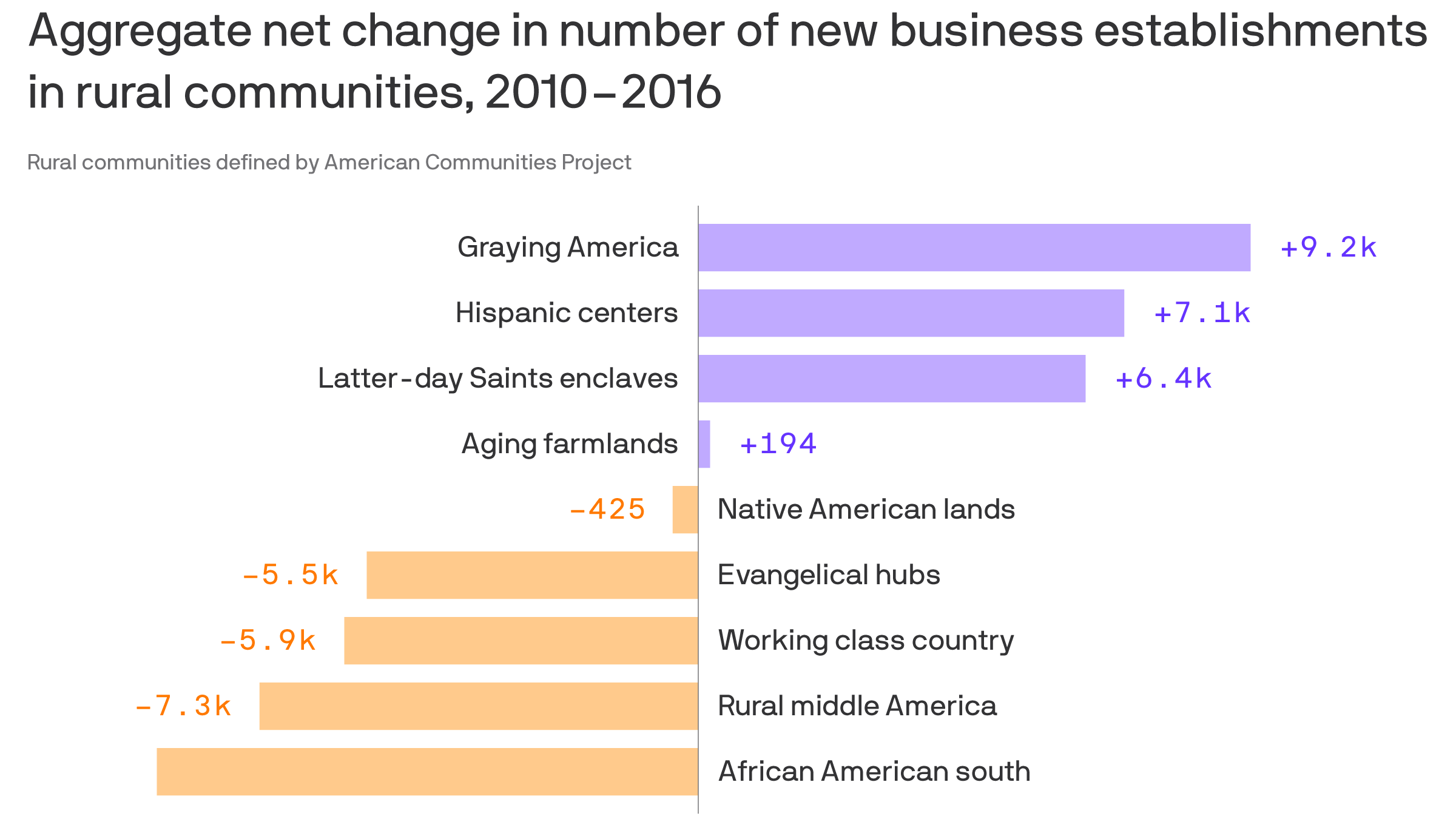 Rural America's meager business growth - Axios