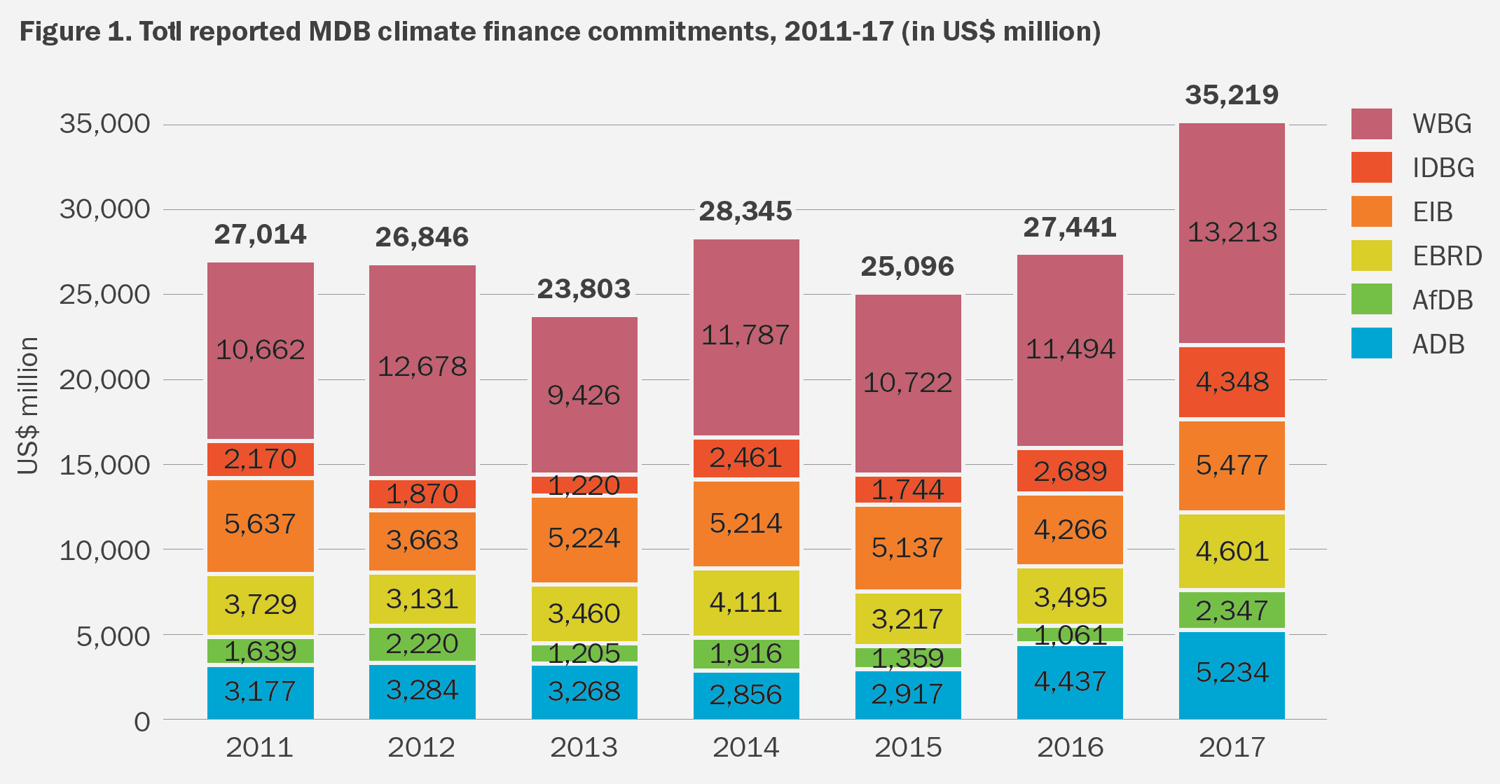 Chart showing climate-related finance from multilateral investment banks