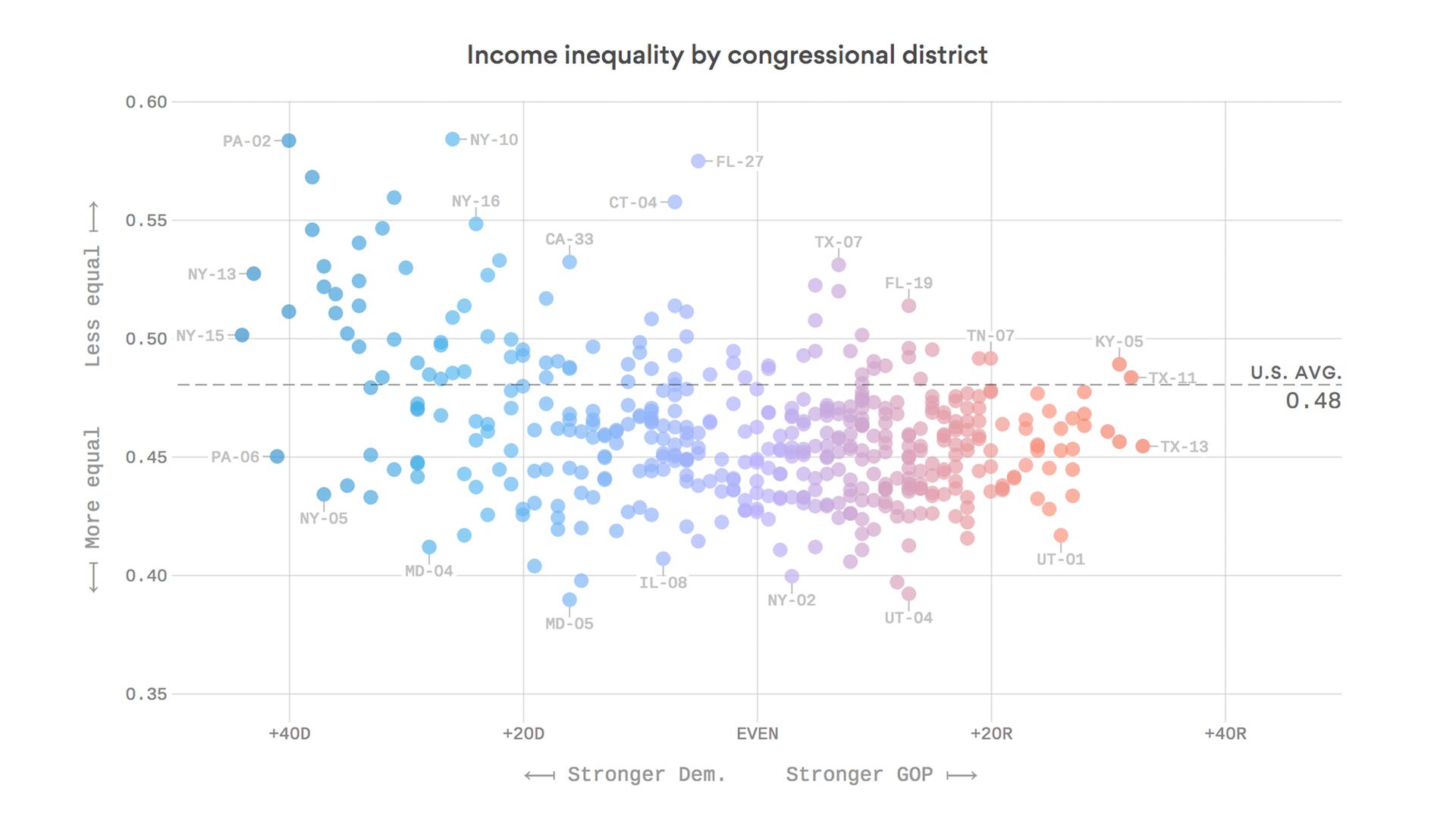 Blue districts have more income inequality than red ones