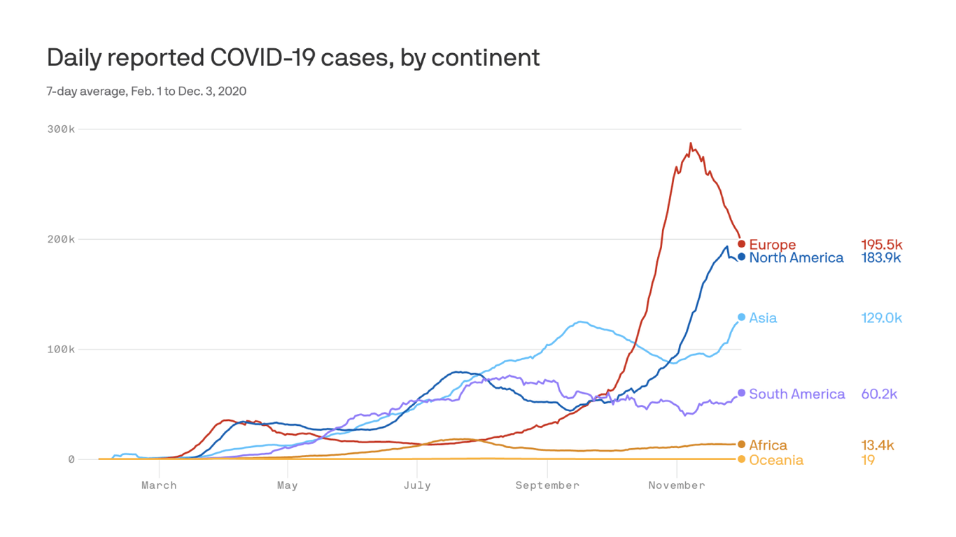 U.S. and Europe head in opposite directions on the coronavirus - Axios