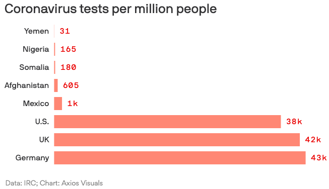 Coronavirus testing is virtually nonexistent in some poor countries