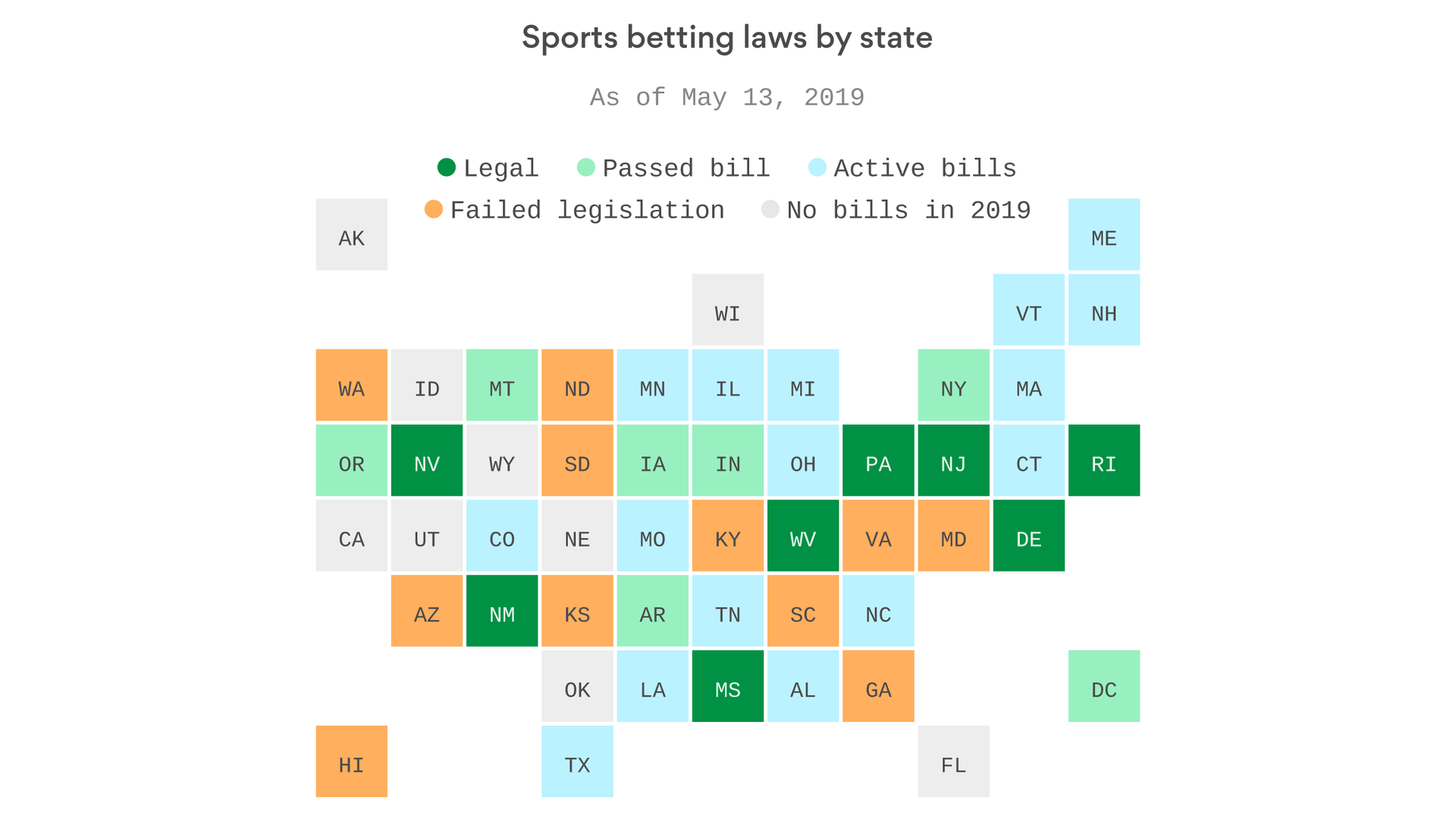 sports betting legalization process by state axios