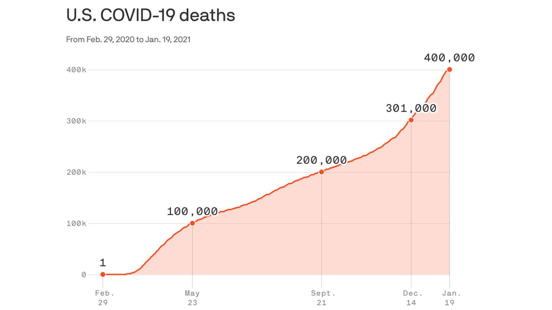 U.S. surpasses 400,000 coronavirus deaths on Trump's final full day in office