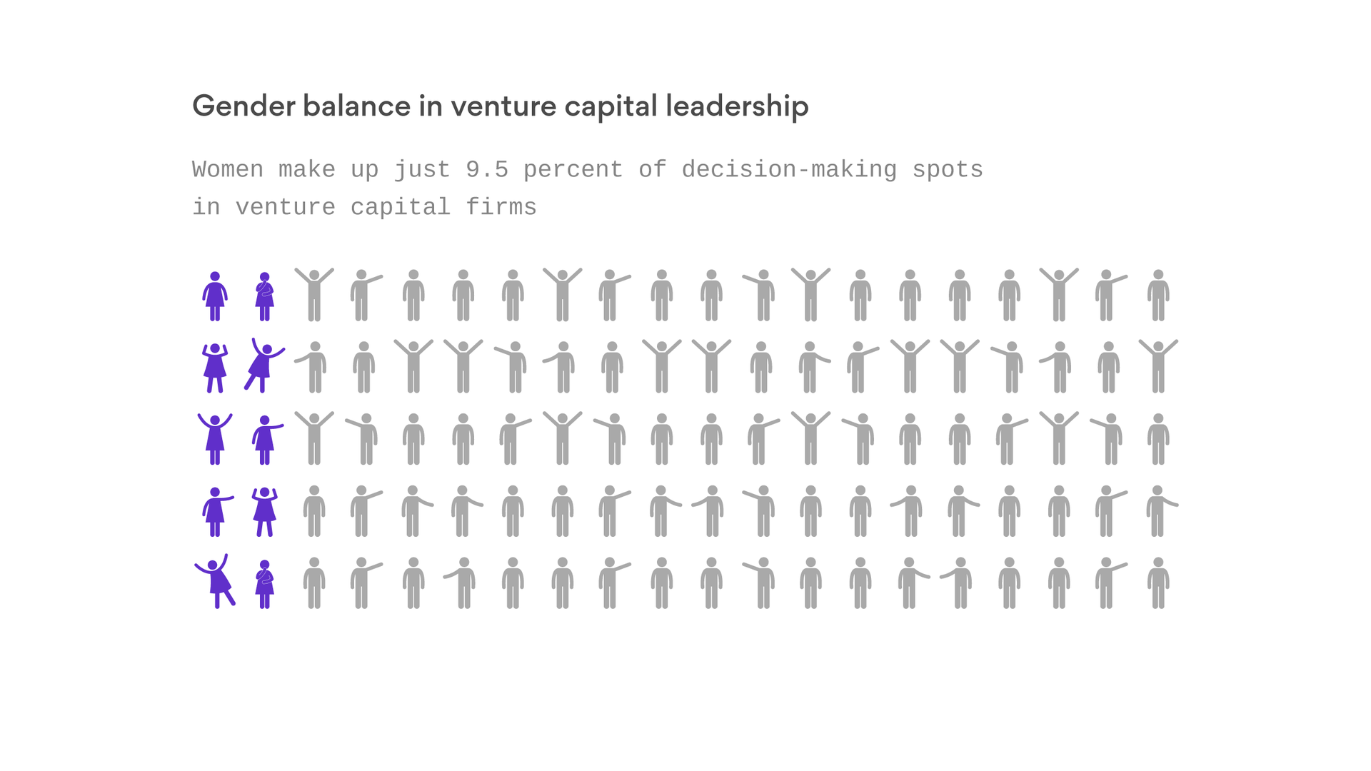 f40e48fc Venture capital is still very much a boys' club - Axios