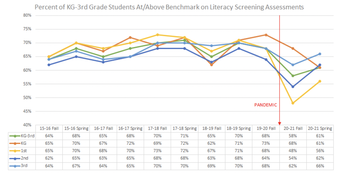 A chart of Iowa's K-3rd grade literacy screening assessments over time.