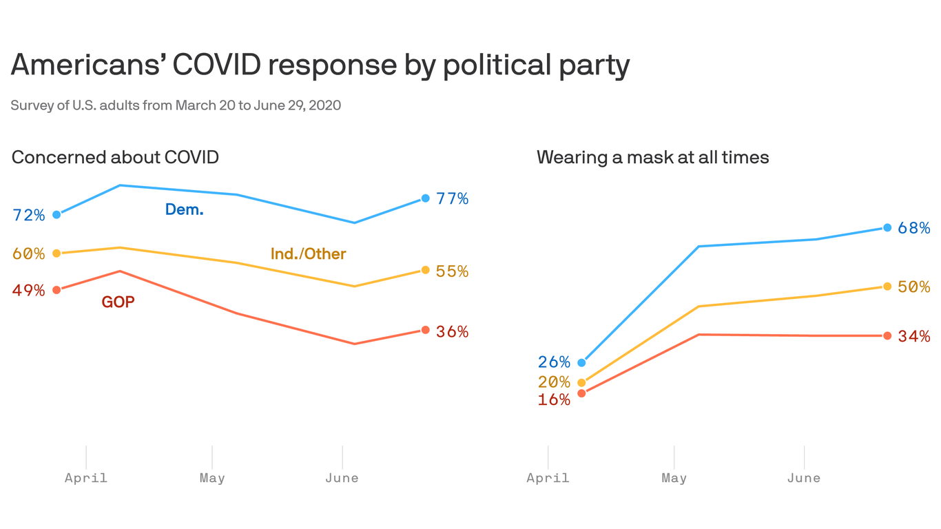 Axios-Ipsos poll: There is no new normal thumbnail
