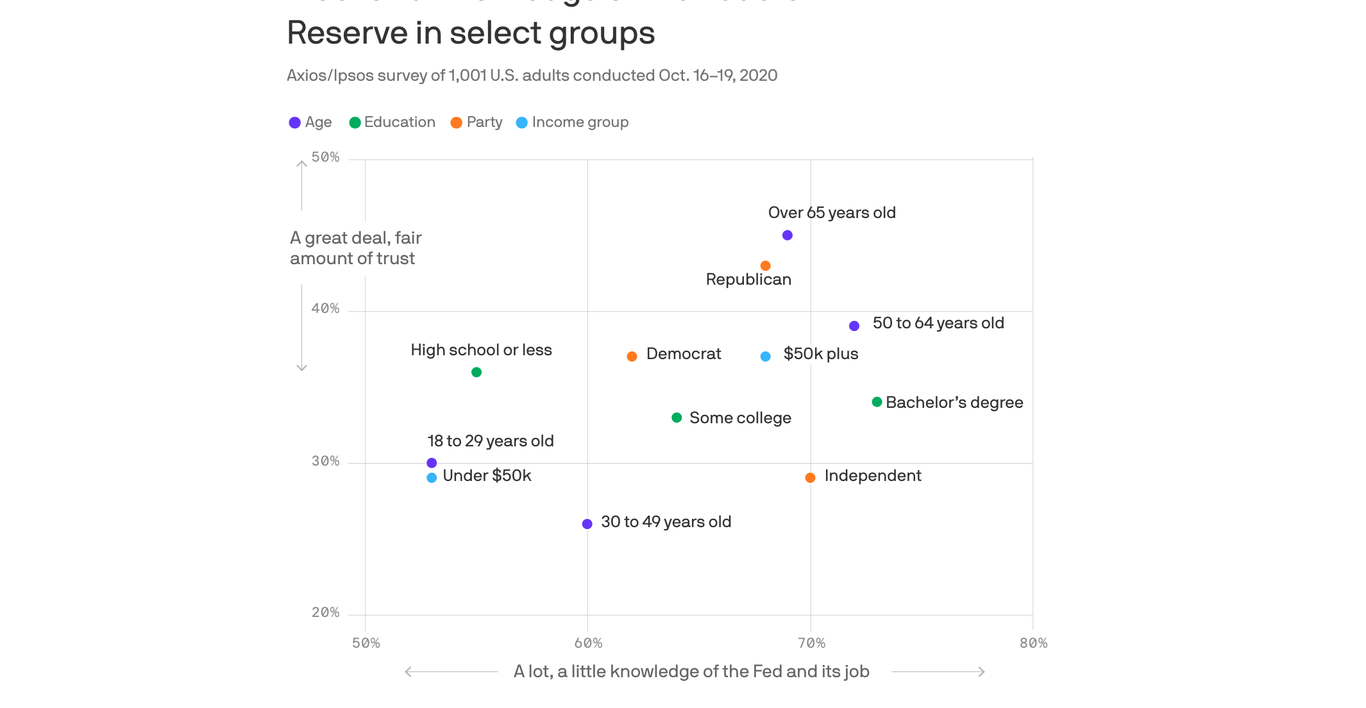 Americans' trust in the Fed keeps falling thumbnail