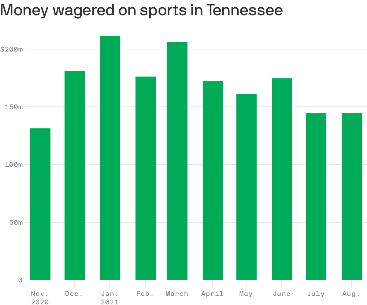 Graph of money wagered on sports in Tennessee.