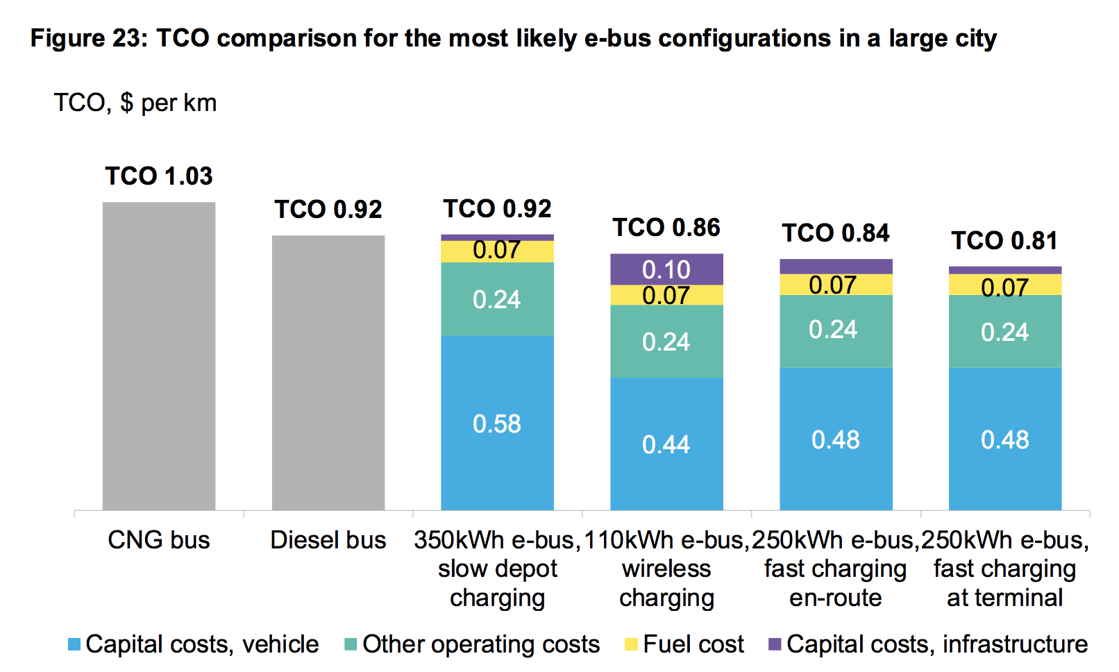Comparison of diesel and electric bus ownership costs in a large city