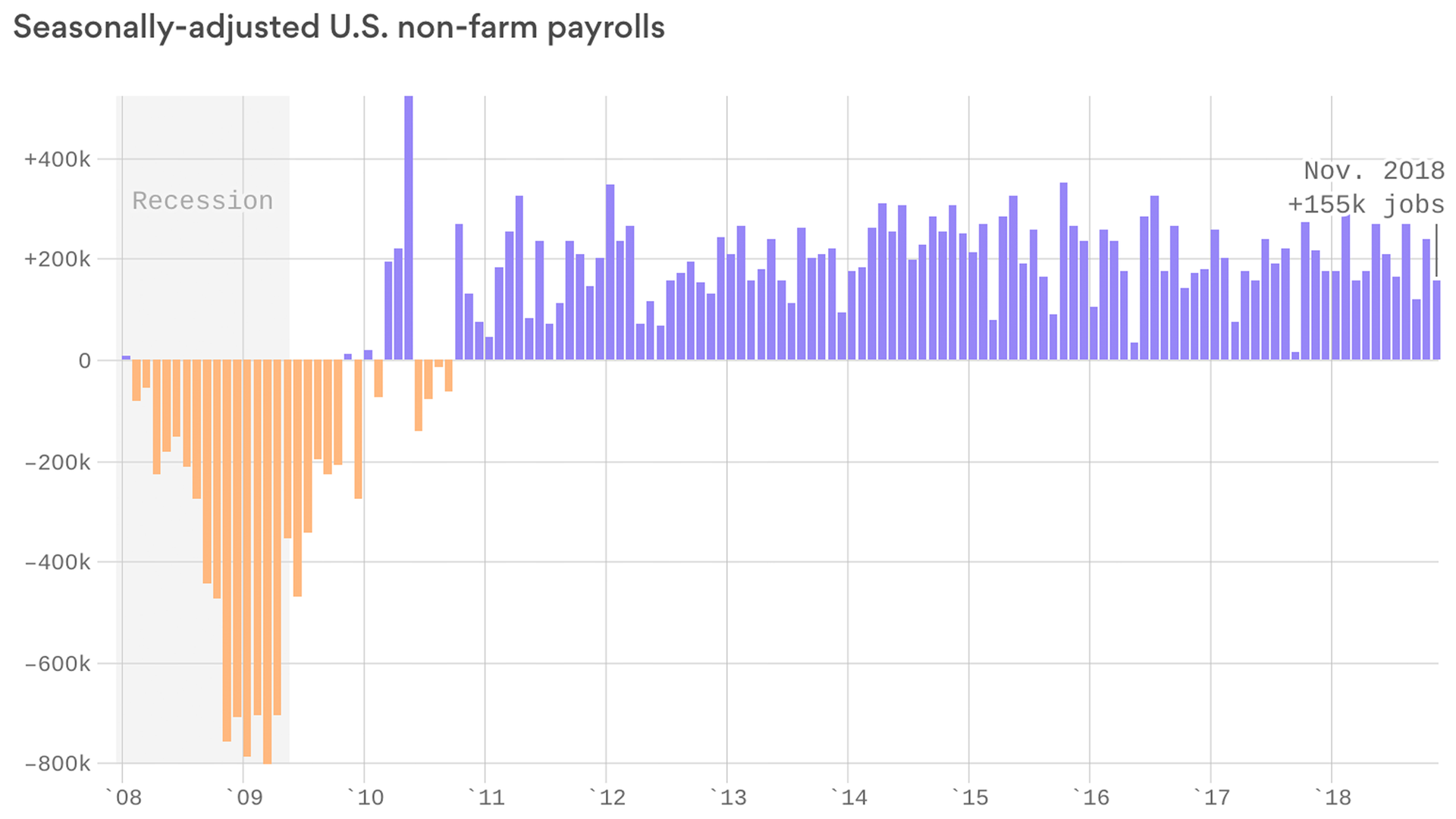 U.S. jobs growth keeps pace