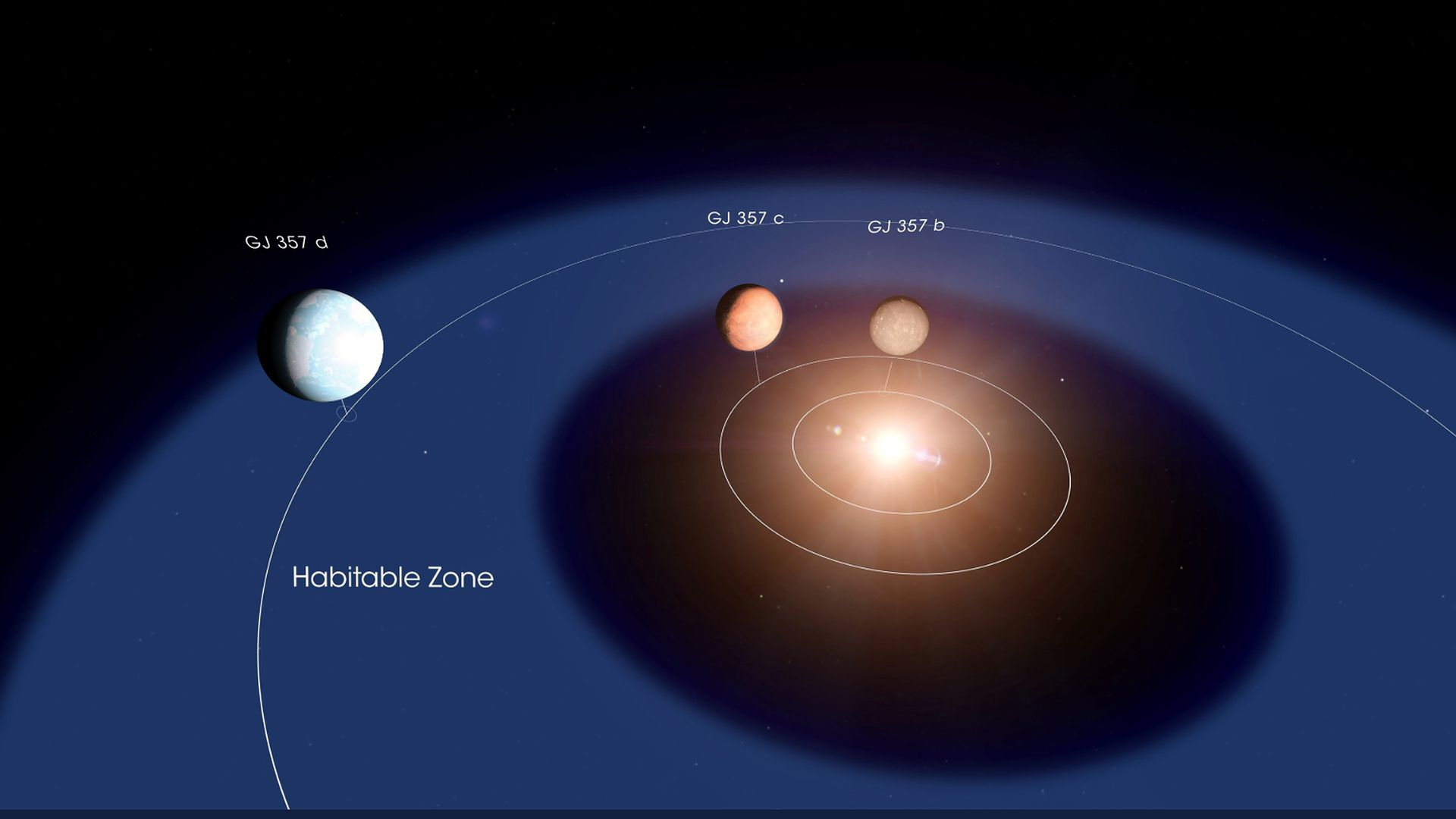 An image of  the discovery of three planets around a star known as GJ 35.