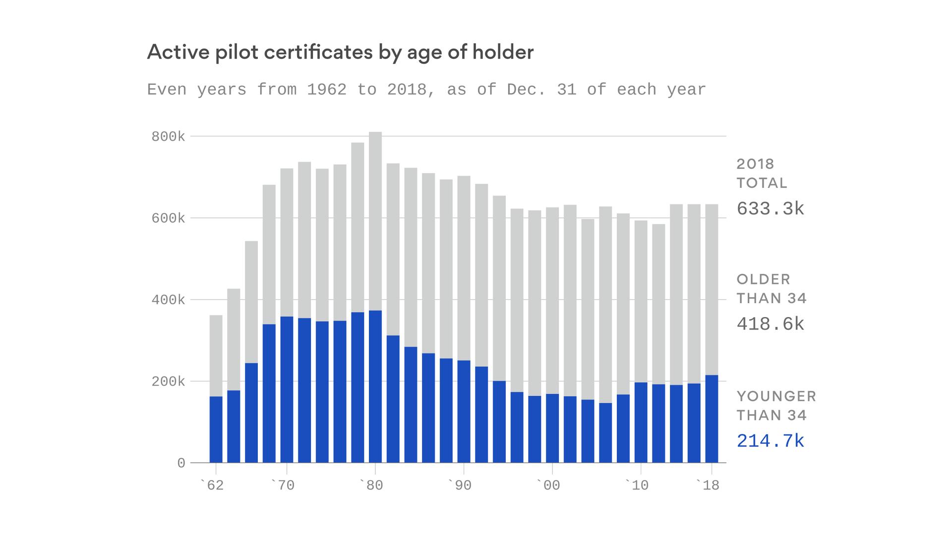 Millennials spark a pilot comeback