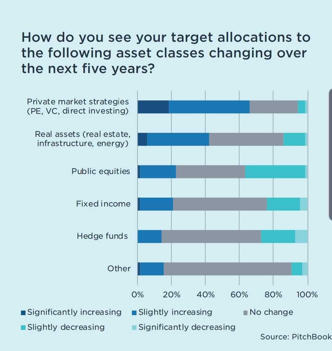 Survey of institutional investors.