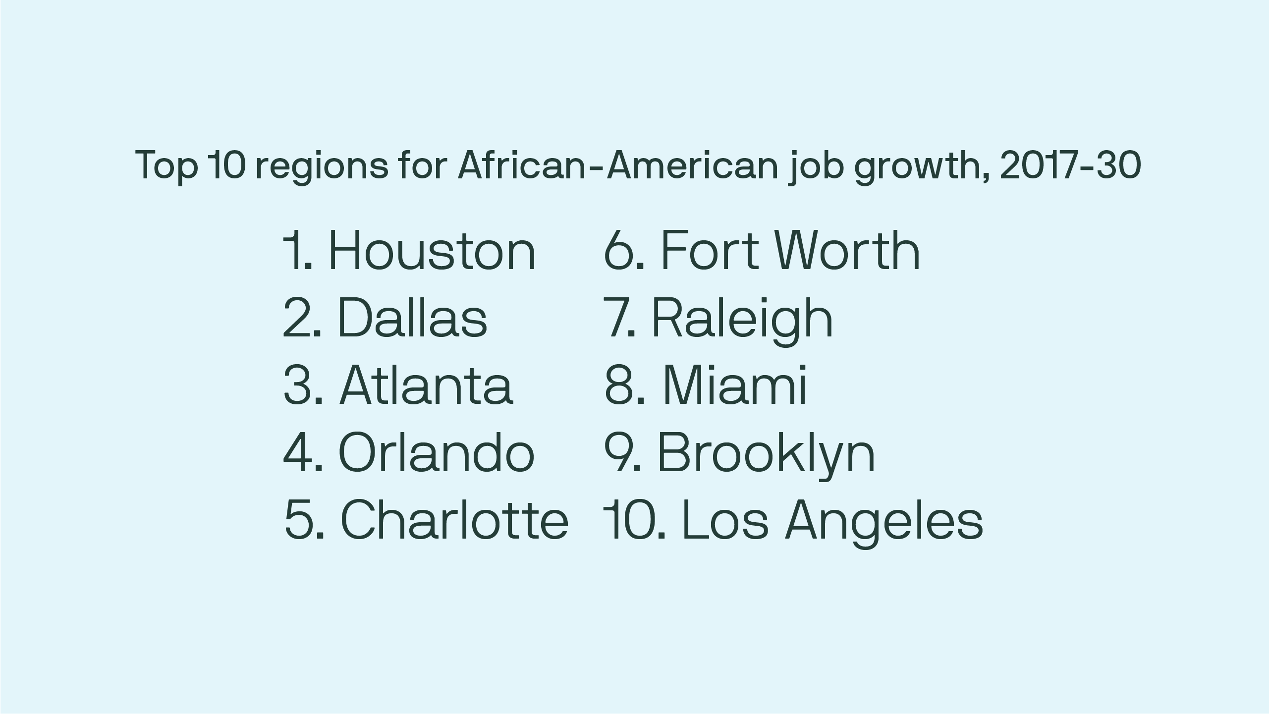 Top 10 regions for African-American job growth