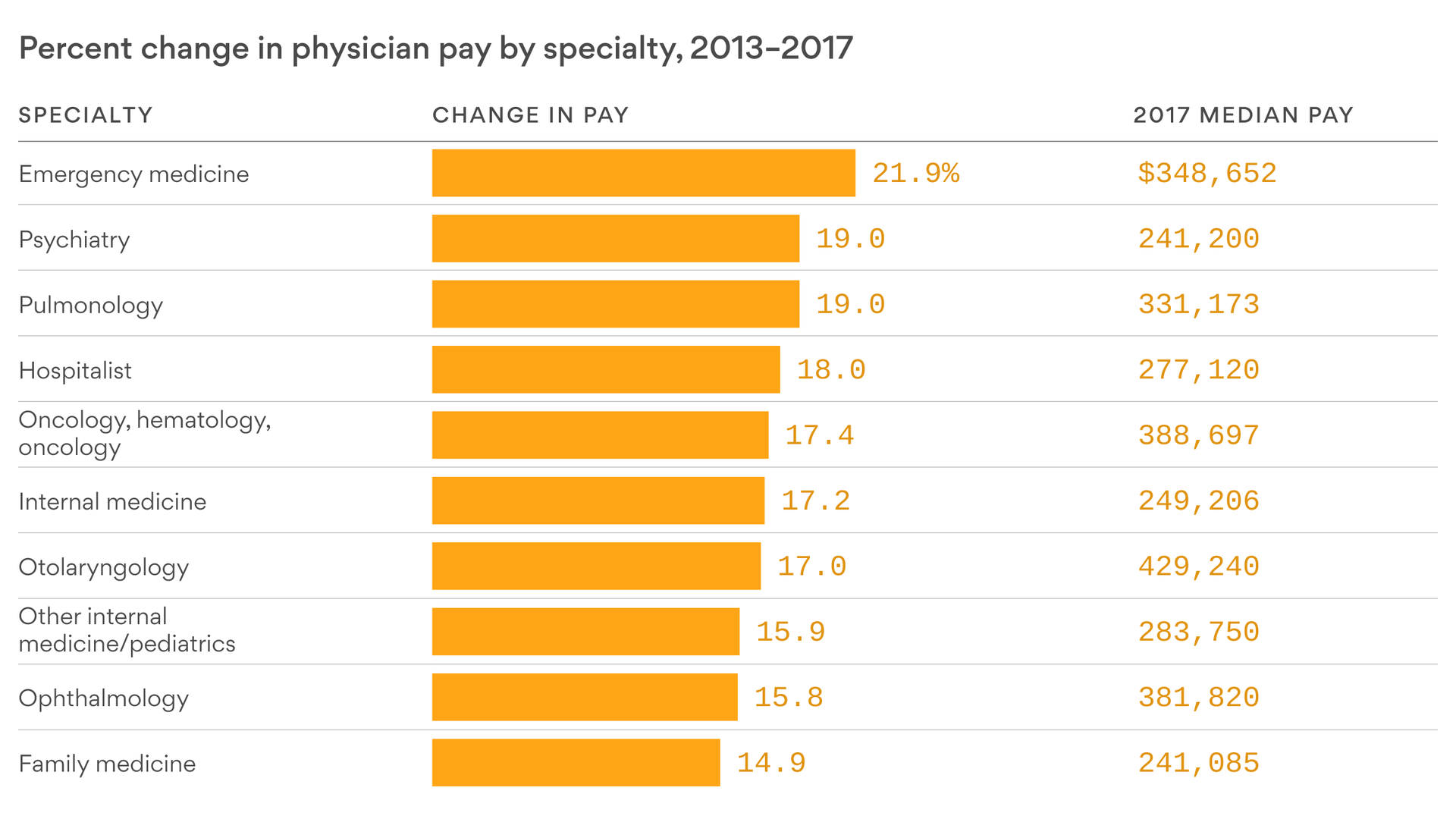 The doctor specialties with the highest pay raises