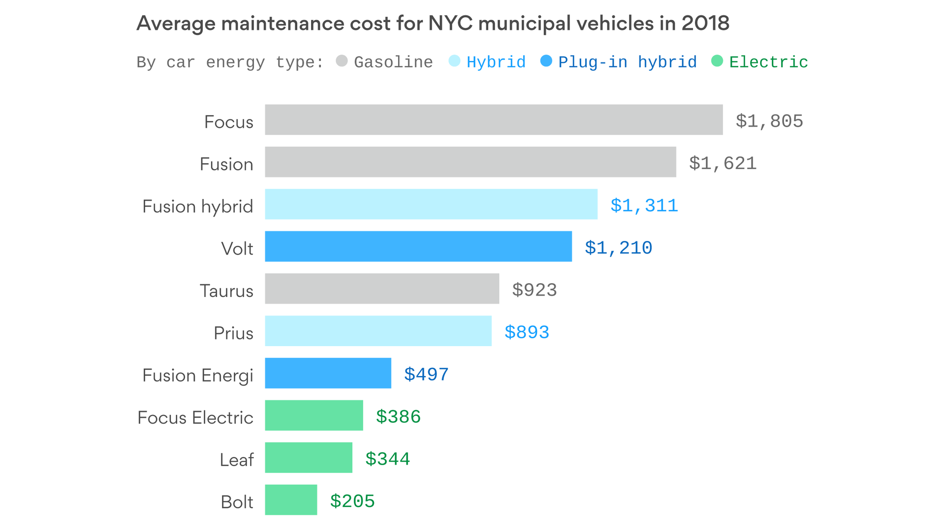 Electric vehicles maintenance costs in NYC run lower than gas-powered cars