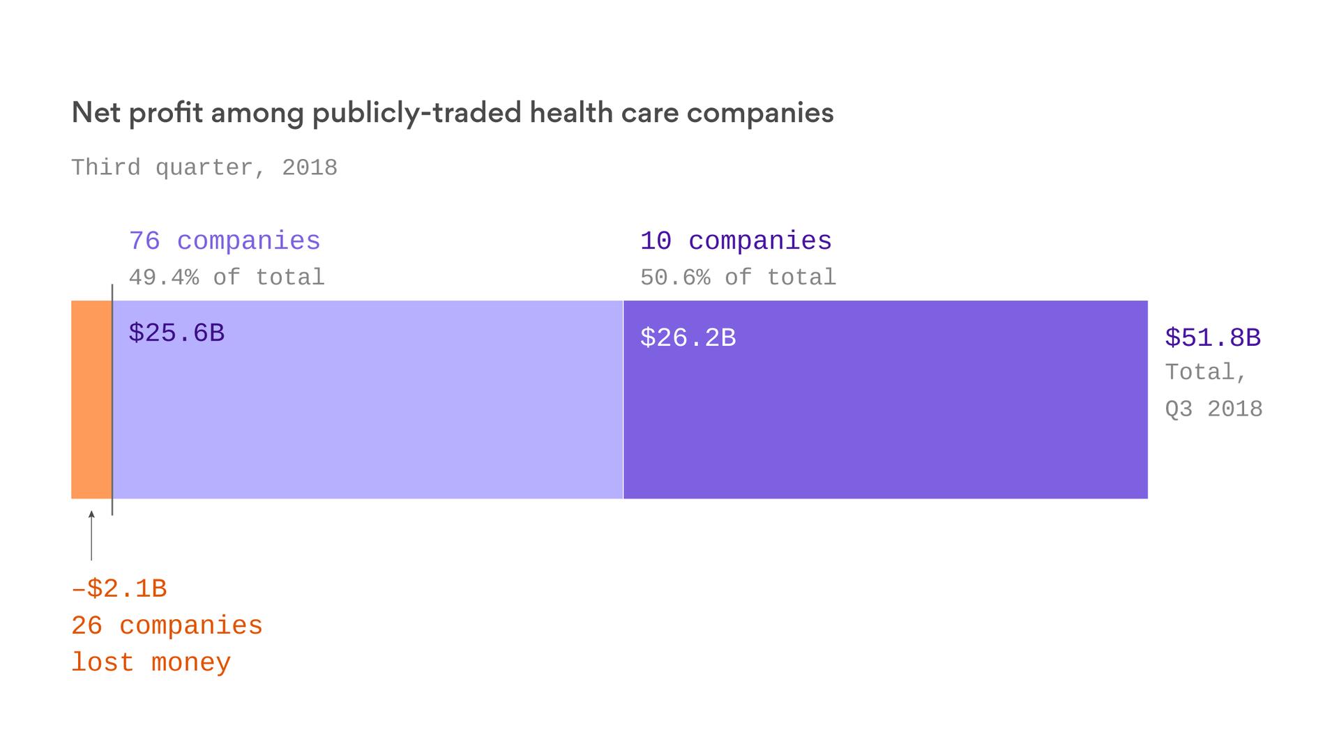 axios.com - Pharma's grip on the health care economy