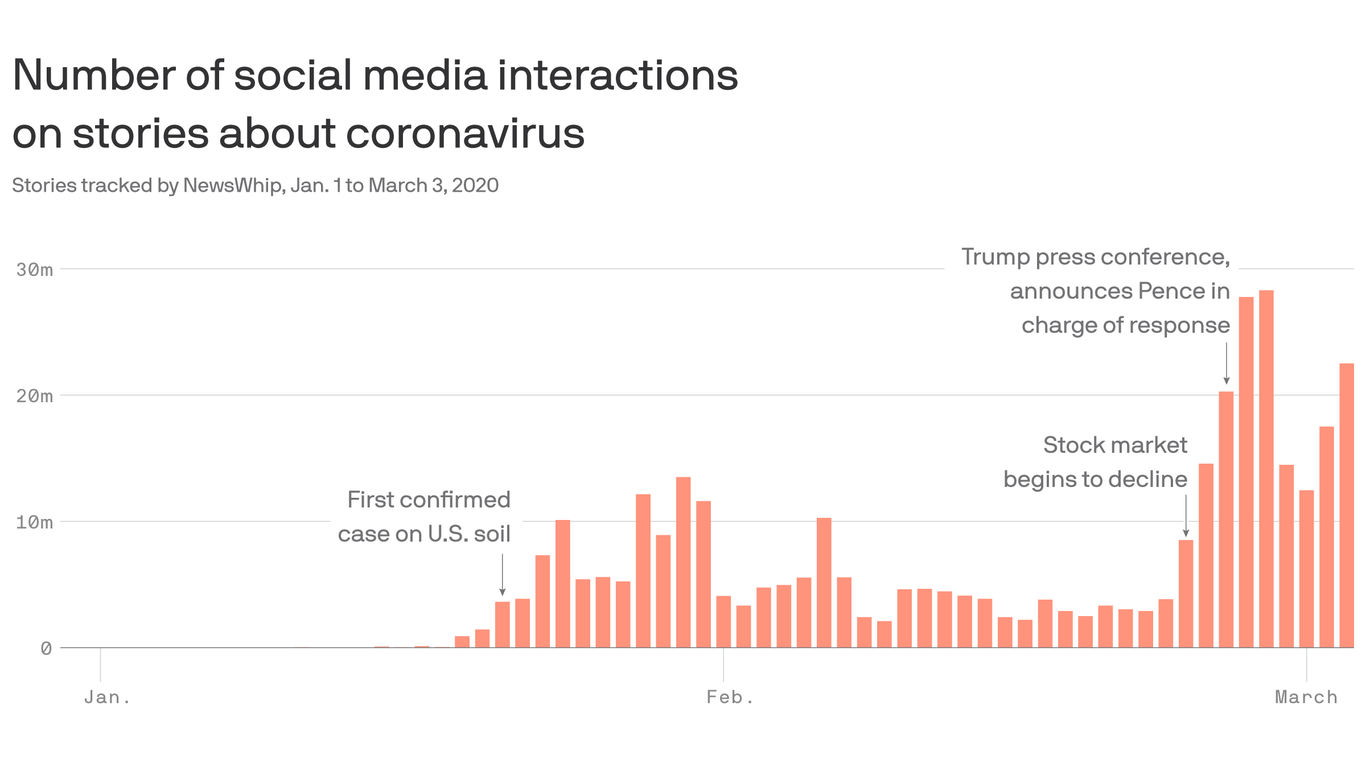 Coronavirus panic sells as alarmist information flies on social media