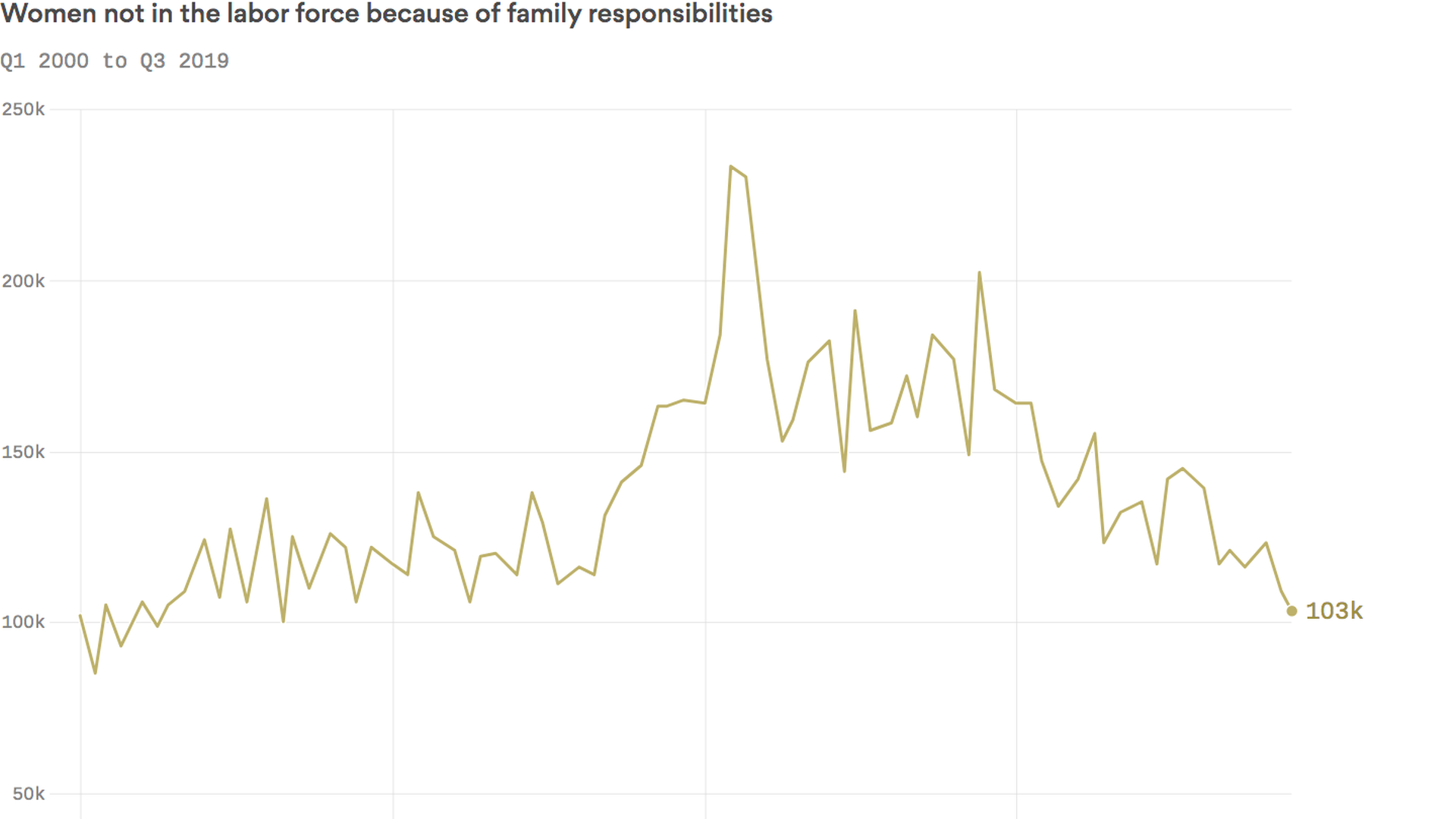 Chart: Women not in the labor force because of family responsibilities