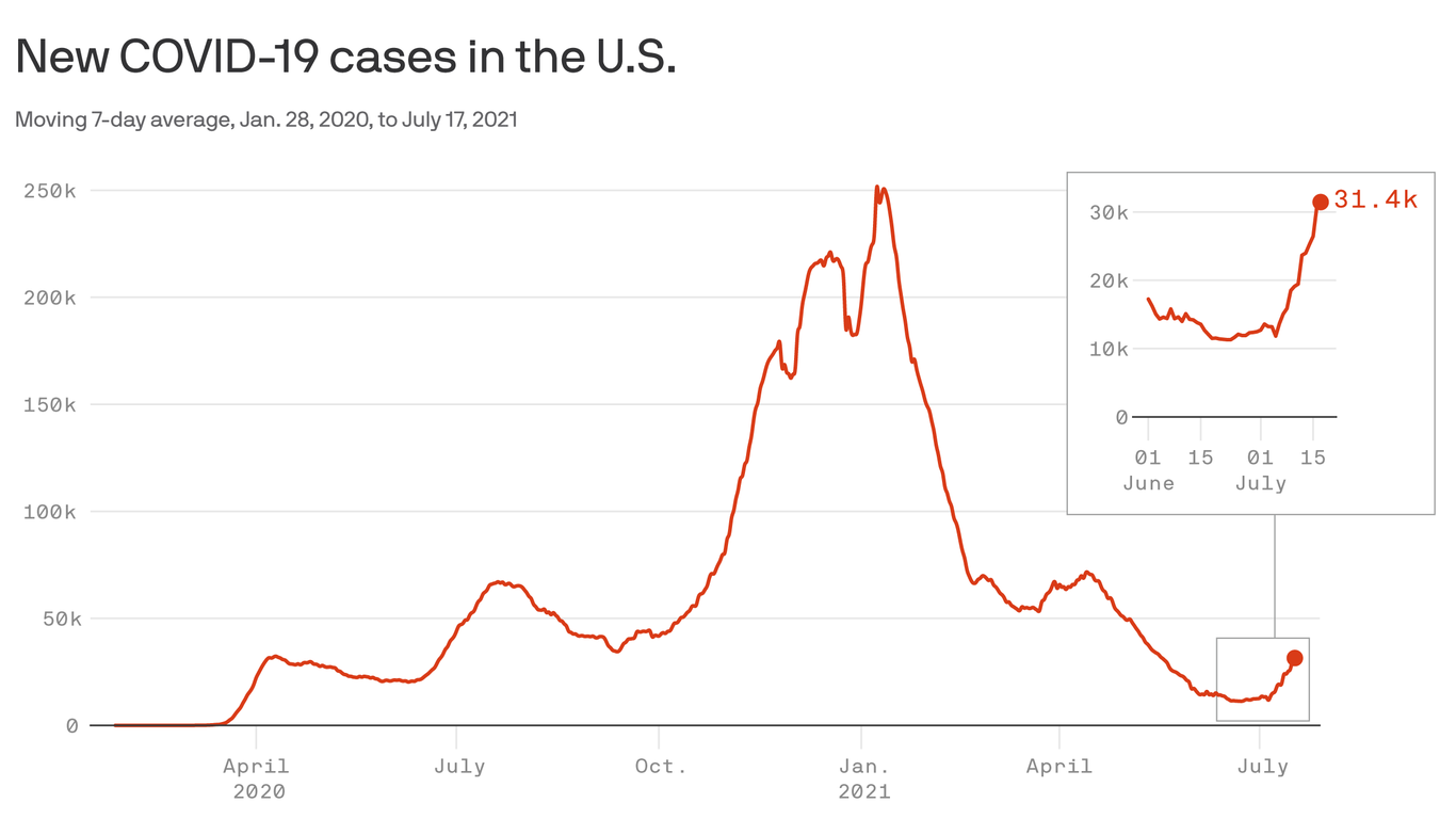 Coronavirus cases, hospitalizations and deaths are back on the rise in the U.S. as the highly transmissible Delta variant spreads across the country.
