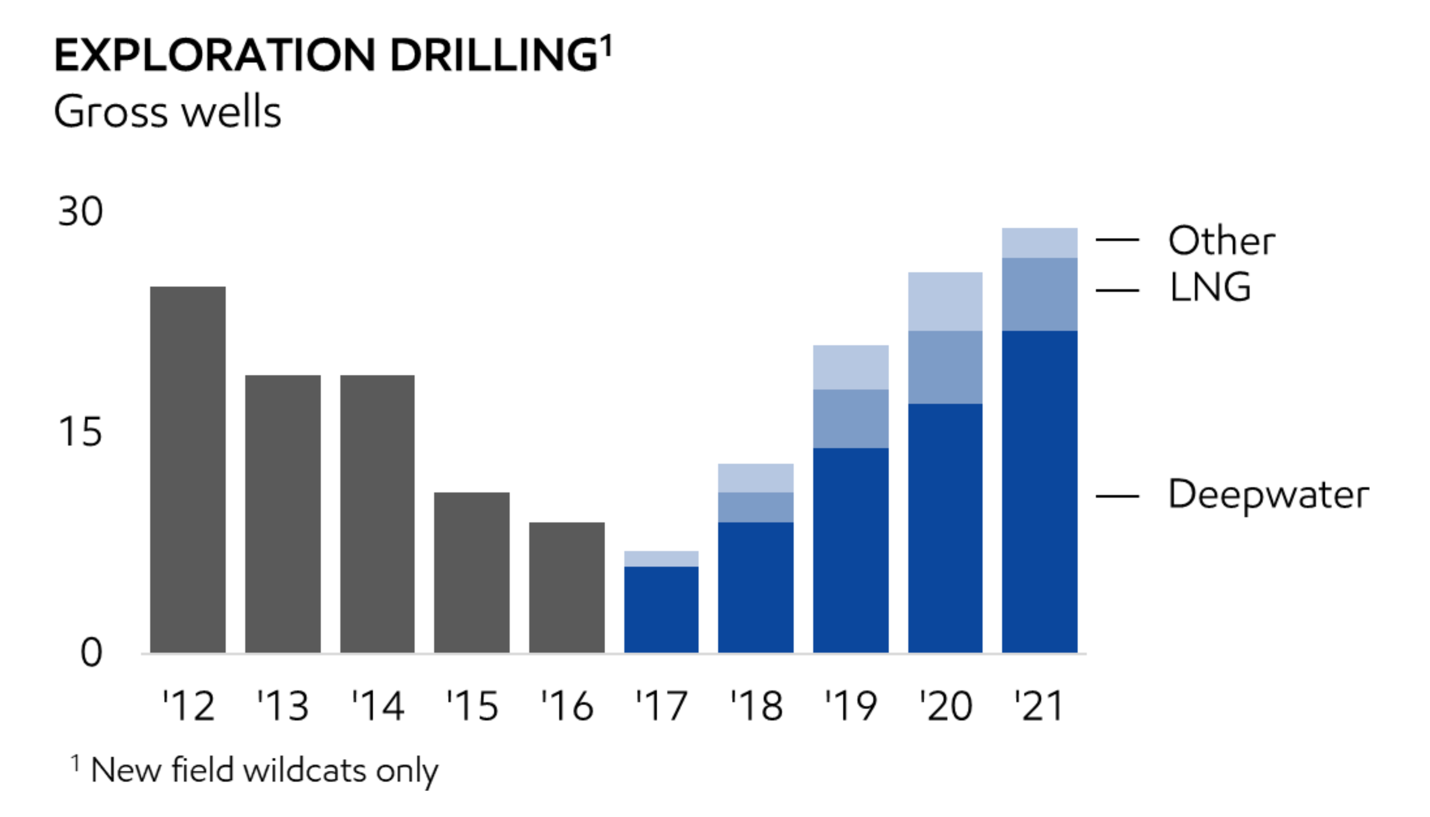 Chart from Exxon's investor presentation showing future exploration plans