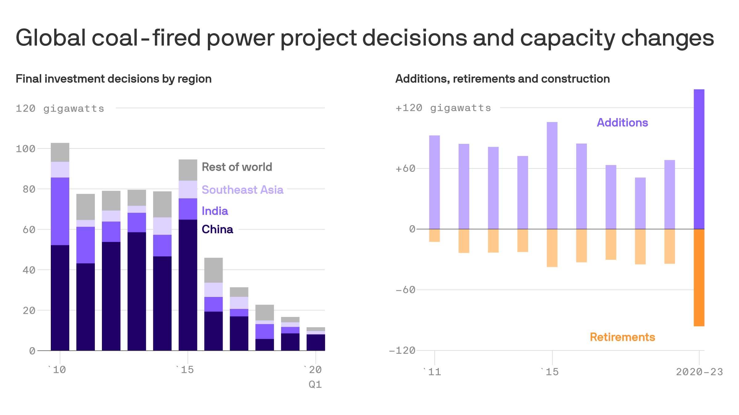Coal remains huge global electricity player despite declines in U.S. and Europe