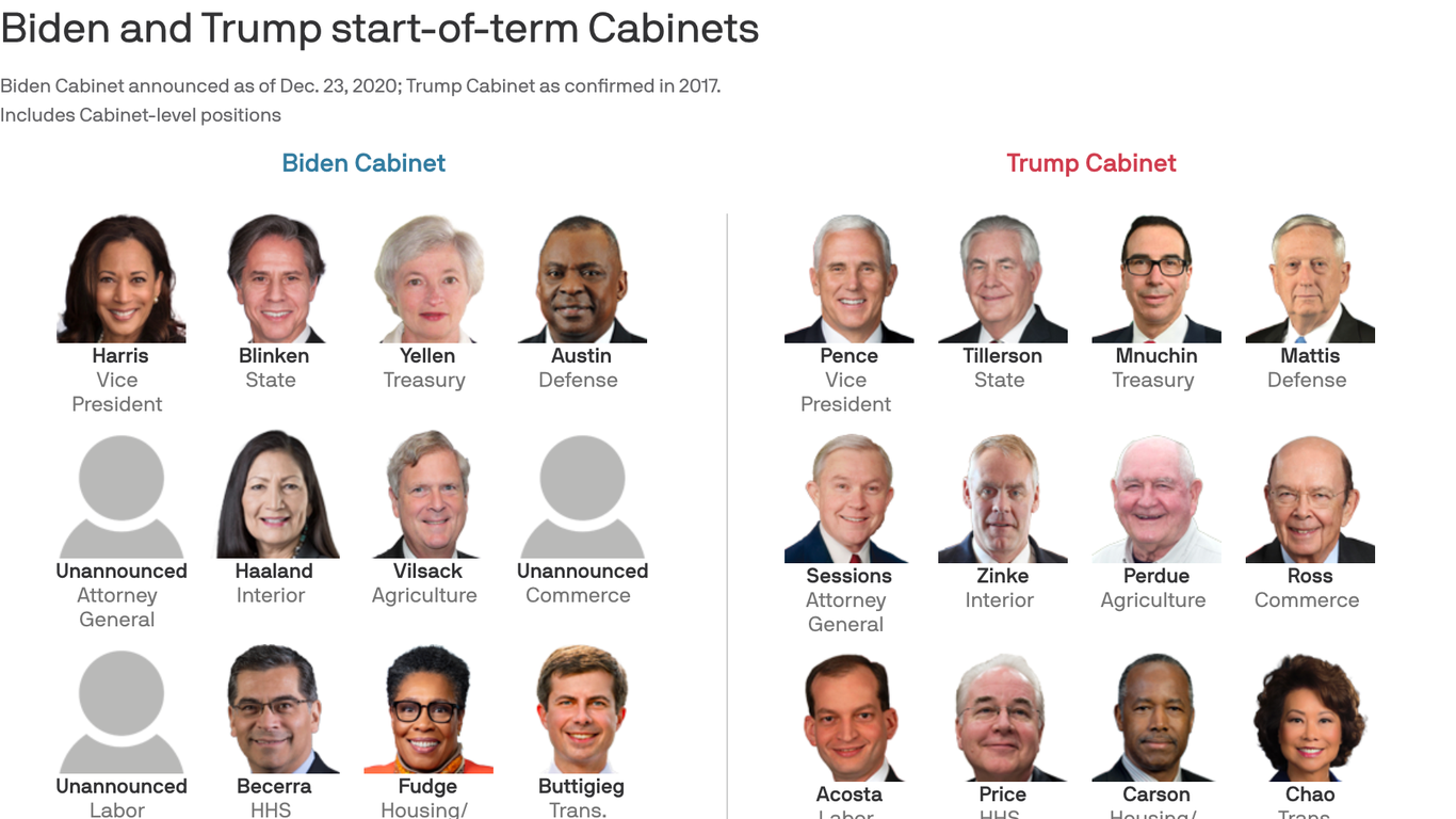 Here's a side-by-side look at Biden's Cabinet so far vs. Trump's debut Cabinet from 2017 thumbnail