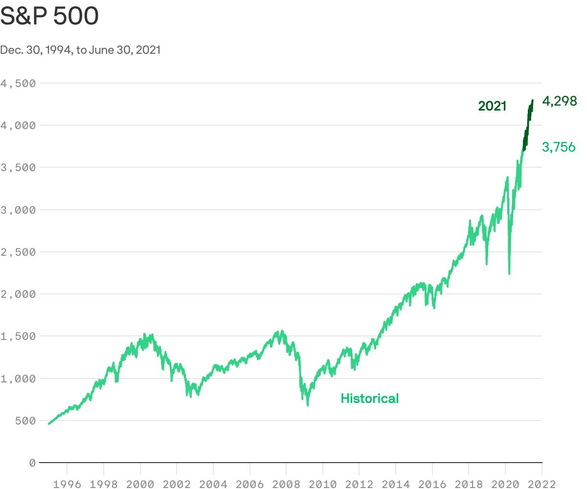 S & p 500